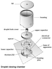 Figure 5. Droplet viewing chamber. (PASCO)