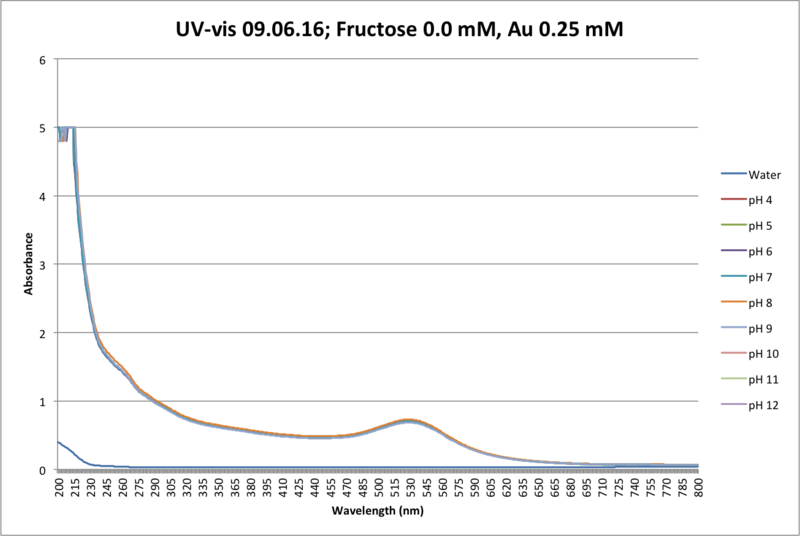 File:UVvis 090616 Fructose 0mM Lysozyme .png