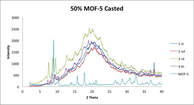 5 23 2014 MOF5 comparison.png