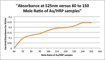 Absorbance at 525nm versus 60 to 150 Mole Ratio of AuHRP samples.jpg