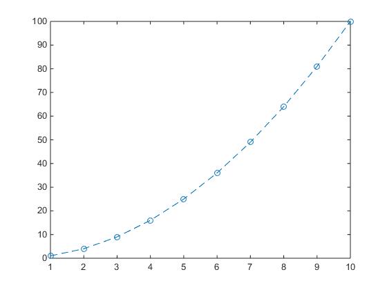 Graph 1: V vs U