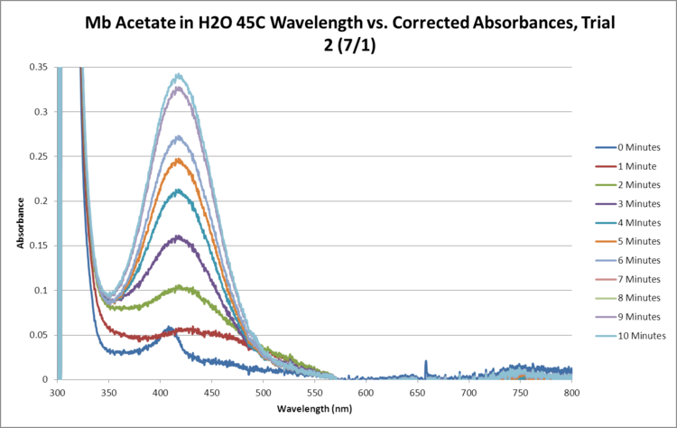 Mb Acetate OPD H2O2 H2O 45C SEQUENTIAL GRAPH Trial2.png