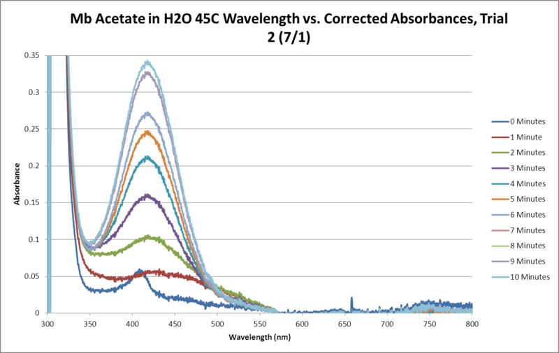 File:Mb Acetate OPD H2O2 H2O 45C SEQUENTIAL GRAPH Trial2.png