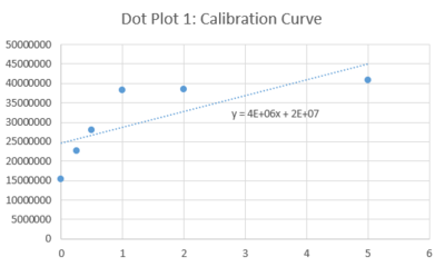 Calibration curve 1 Group3.PNG