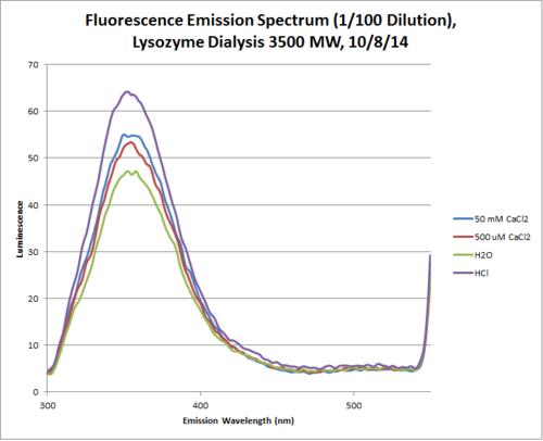Lysozyme 20k Dialysis Fluorescence Emission Chart.png