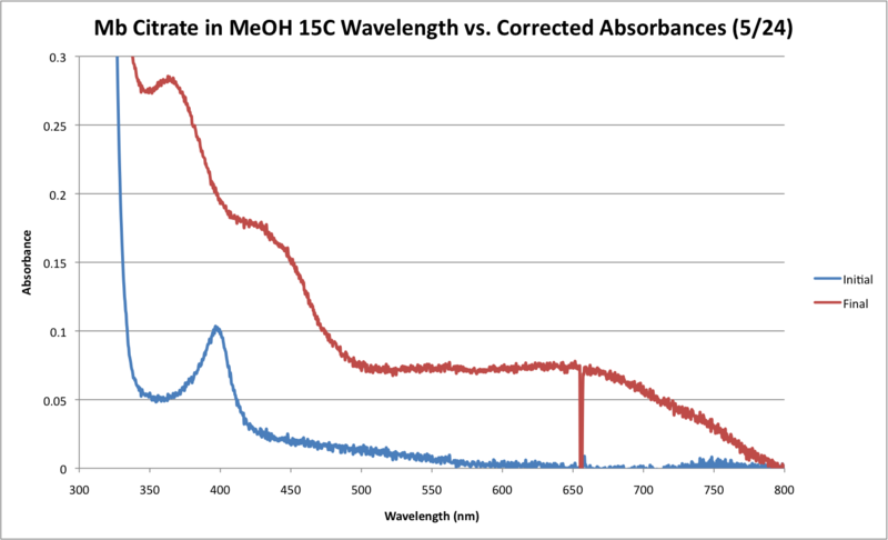 Image:Mb Citrate 15C May 24 WORKUP GRAPH.png