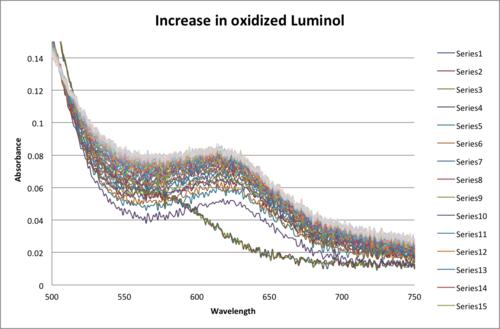 Oxidized Luminol Increase.png