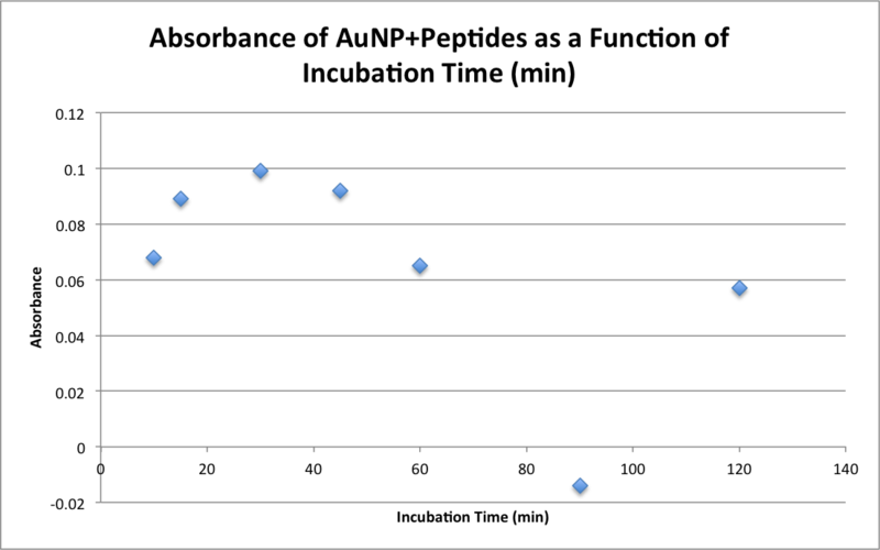 Image:20151105 aunp and peptide plotted bonan.png