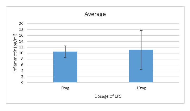 File:7rat graph.jpg