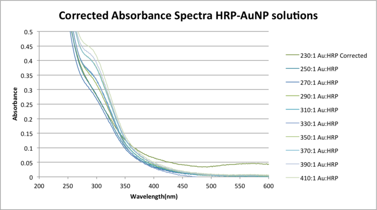 CorrectedabsspectraHRPAuNP-2.png