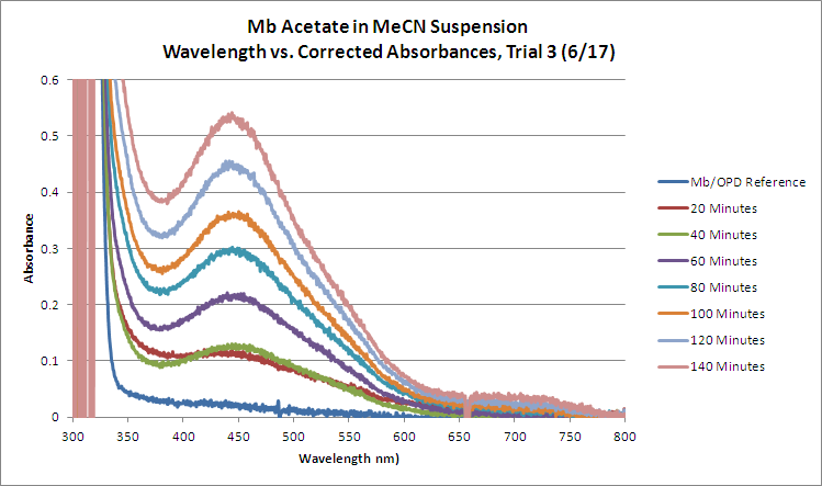 Mb Acetate OPD H2O2 MeCN Trial3 WORKUP GRAPH.bmp