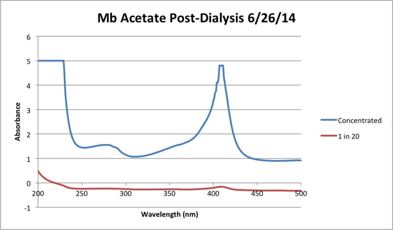 File:Mb Acetate Post Dialysis Chart.png