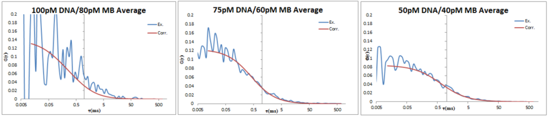 File:2013 0703 DNA-MB avg.PNG