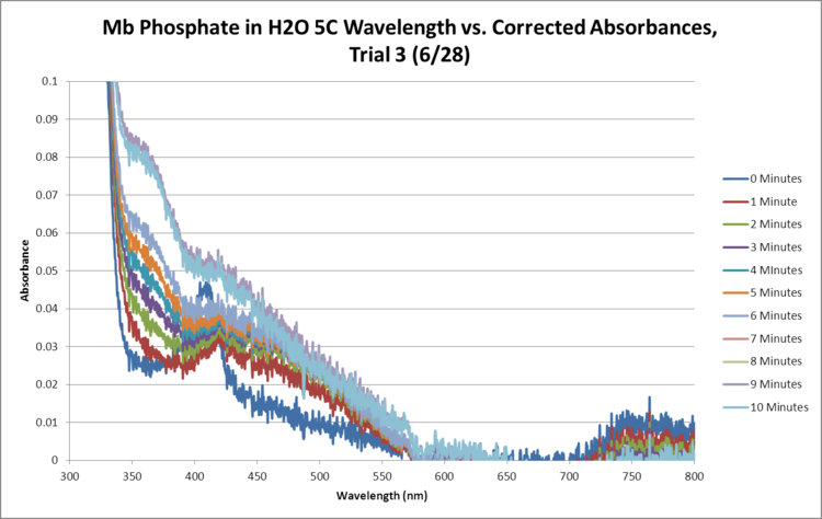 Mb Phosphate OPD H2O 5C Trial3 SEQUENTIAL GRAPH.png