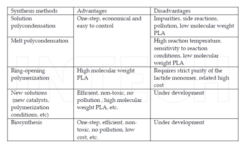 Table 1: Methods of PLA Synthesis [1]
