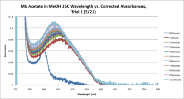 35C Mb Acetate Workup SEQUENTIAL Graph CORRECTED.png