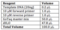 Reagents and Volumes used in PCR replication