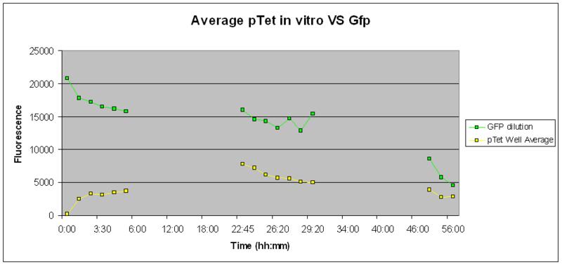 File:IC2007 experimental design phase 1 protocol1-2 PTet-vitro-37deg-56hours.PNG