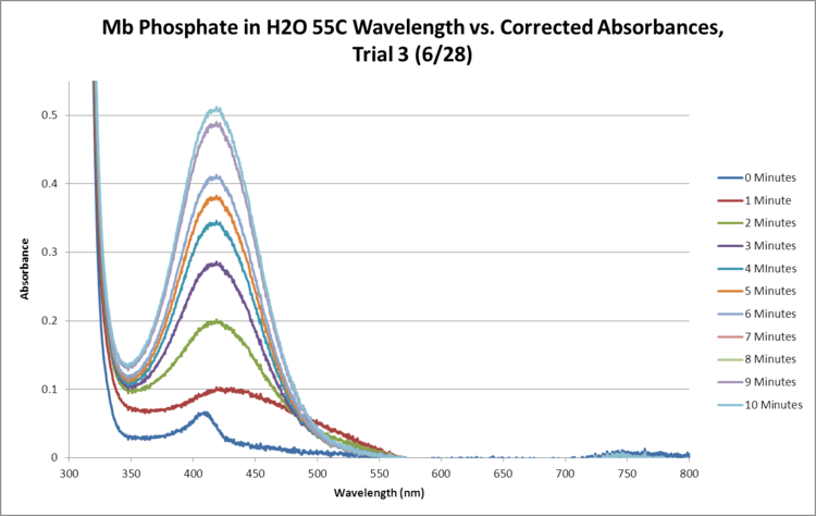 Mb Phosphate OPD H2O 55C Trial3 SEQUENTIAL GRAPH.png