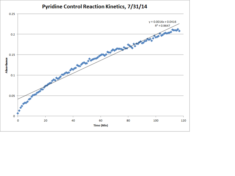 Image:Pyridine Control Reaction Kinetics LinReg Chart.png