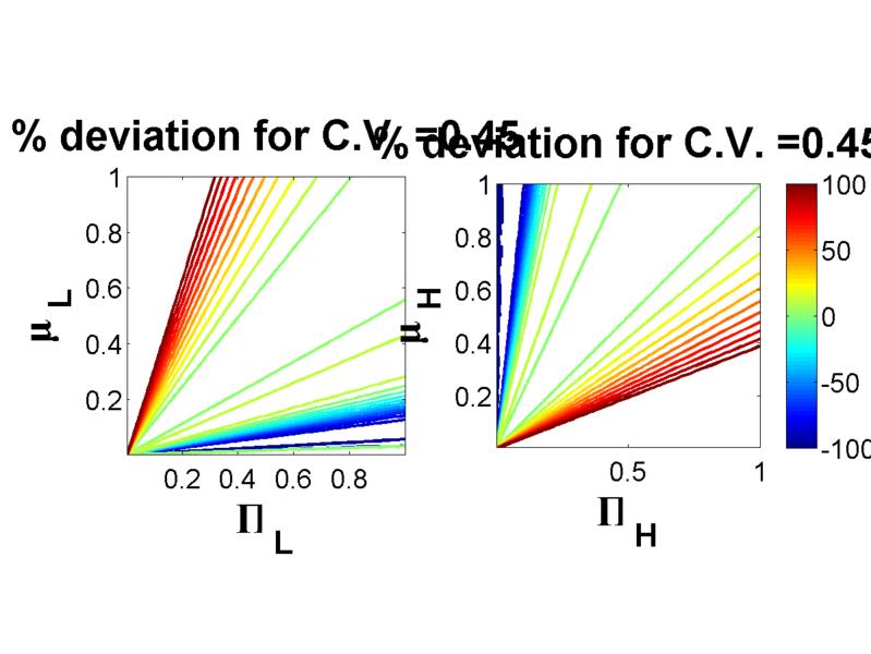 File:RS20080401PercentagedeviationplotCV0.45.png