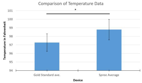 Graphical Comparison Between Temperature Measurements Between Devices