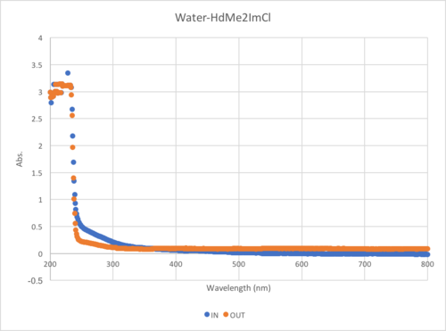 Water-HdMe2ImCl.png