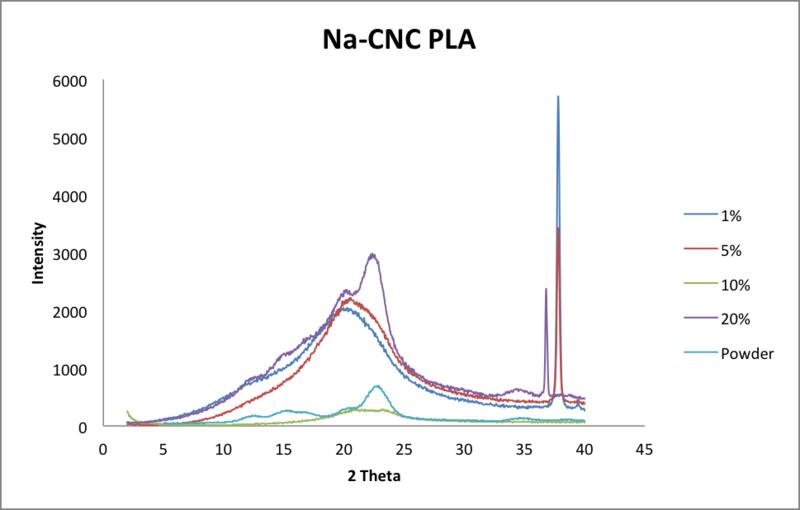 File:5 29 2014 na CNC PLA megan.png