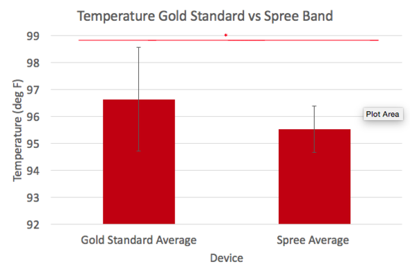 Recorded Temperature in degrees Fahrenheit Data Bar Graph for Gold Standard Thermometer and Spree Band. Statstical Signifigance is shown