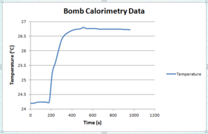 Bomb Calorimetry Data.png