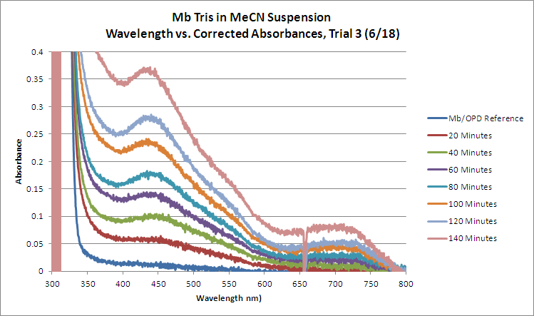 Mb Tris OPD H2O2 MeCN WORKUP Trial3 GRAPH.bmp
