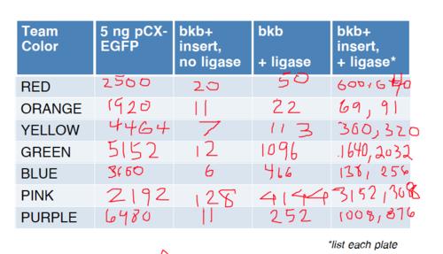 20.109(F12) TR Ligation Results.png