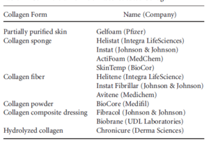 Various commercially available collagen products