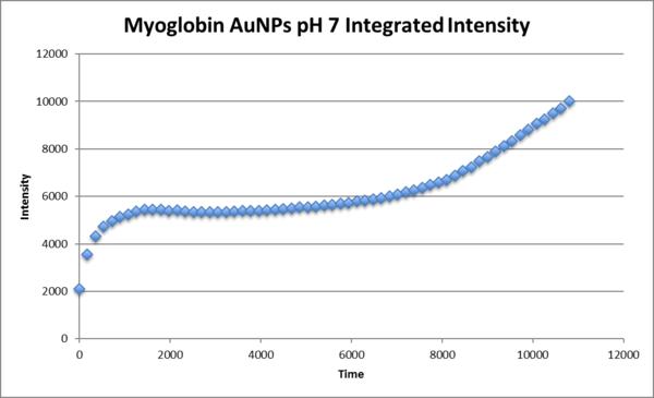 Integrated intensity AuNP myo pH7.png