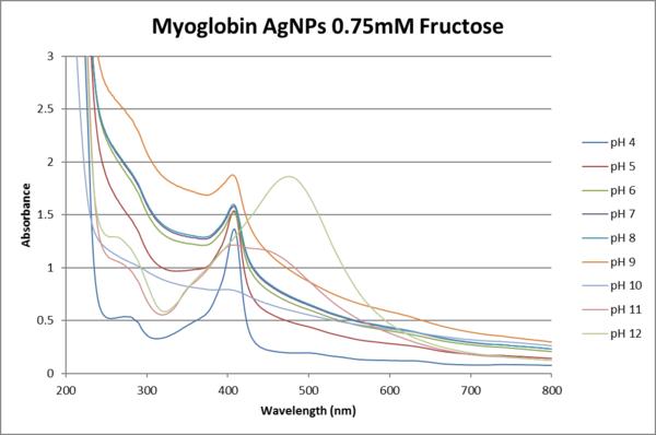 Absorbance vs wavelength uv-vis 0.75 fructose.png