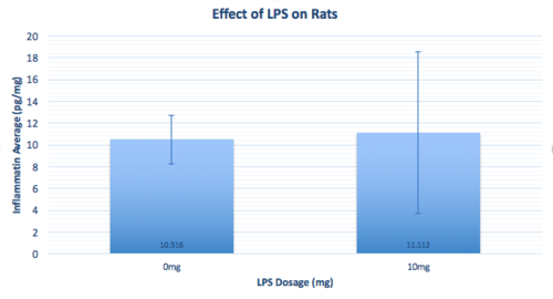 Graph of the experiment on Rats. Error Bars and Significance of Data indicated.