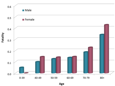 Bladder cancer fatality rates by sex and age for the US male and female in 2007. Mortality rates are per 100,000 of population and are age-adjusted to the 2000 US Standard Population. [18]