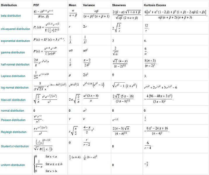 File:Distributions.JPG