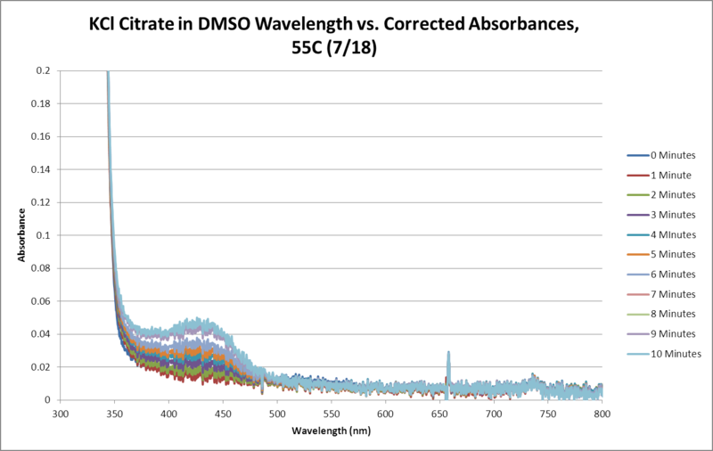 Image:KCl Citrate OPD H2O2 DMSO 55C SEQUENTIAL WORKUP GRAPH.png