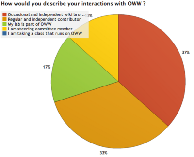 OWW Survey Results 1 4.png
