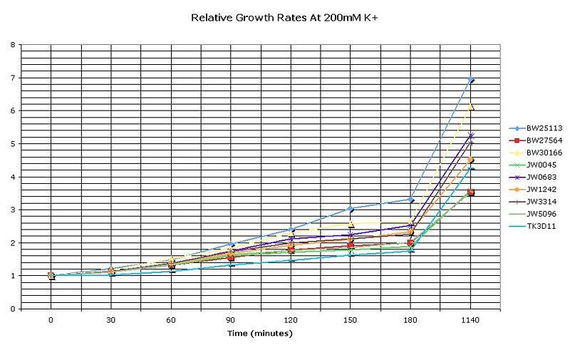 File:RelGrowth200mmK.JPG