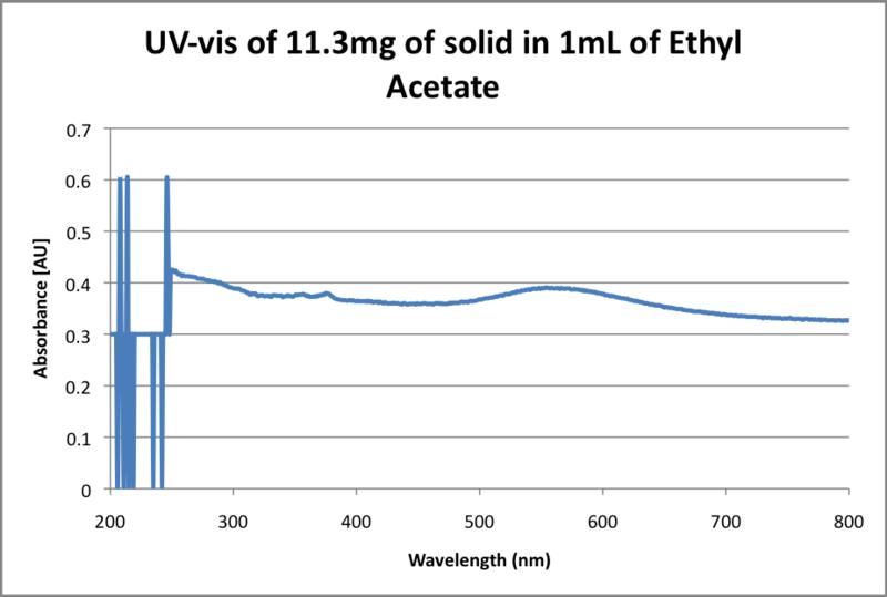 File:UV-vis of solid in Ethyl Acetate.png