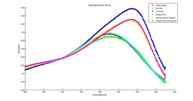 Annashch spectrophotometry results.jpg