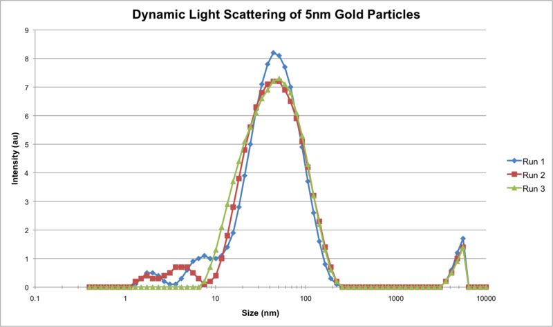 File:DLS gold5nm.png