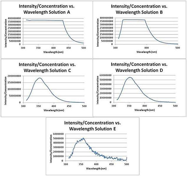 File:Experimental Biological Chemistry - Solutions November 2011.jpg