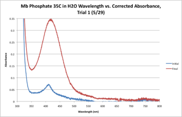 Mb Phosphate H2O 35C WORKUP GRAPH.png