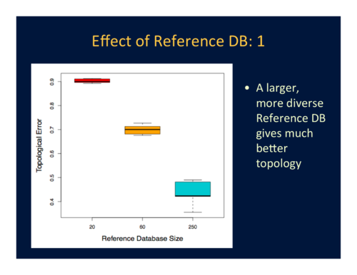 Figure 3. Effect of reference database size and diversity on topological accuracy.