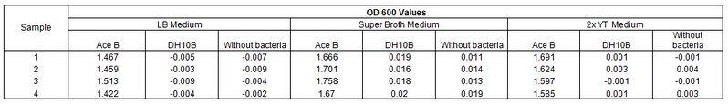 File:OD600 values.jpg