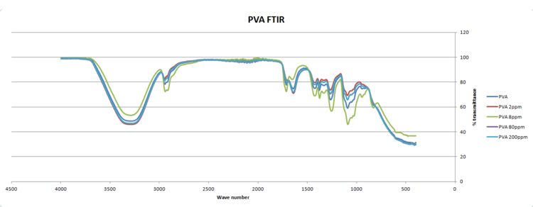 PVA film FTIR graph.PNG