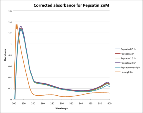 Corrected absorbance for Pepsatin 2nM.png